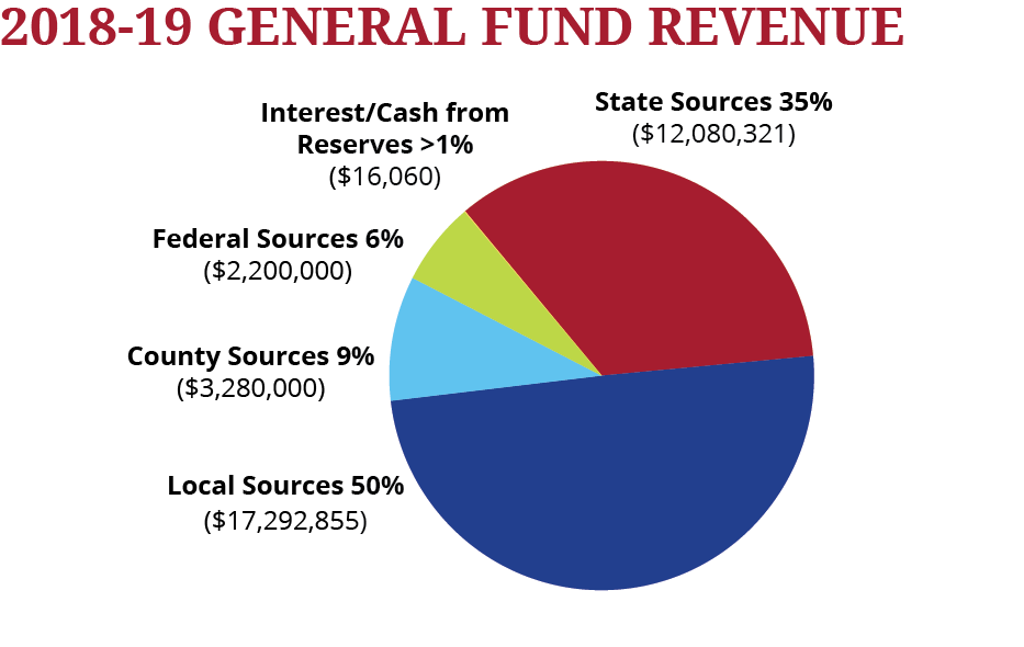 Graph showing RPS General Fund Revenue Sources