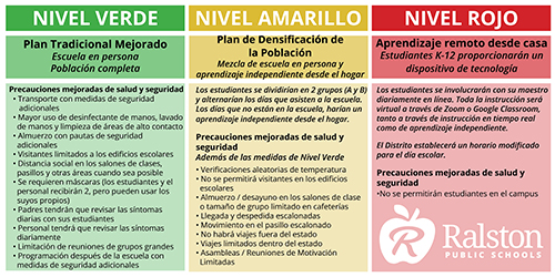 Spanish Return to Learn Instructional Levels Graphic
